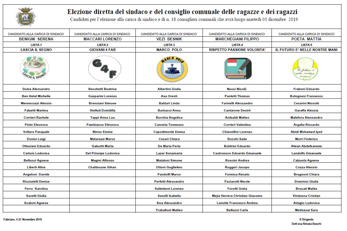 Elezioni del Sindaco Junior: turno di ballottaggio martedì 17.12